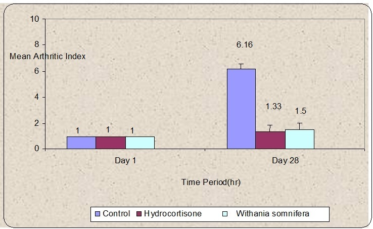Changes in Arthritic Index after treatment with ethanolic root extract of Withania somnifera, Hydrocortisone in rats