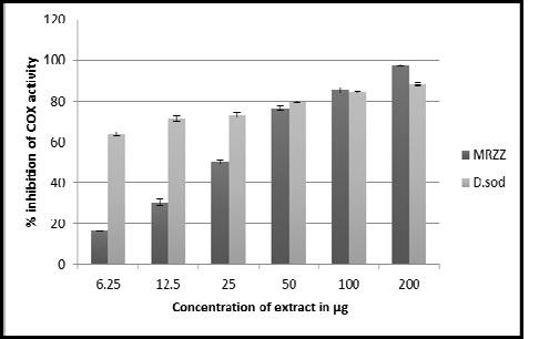 Percentage inhibition of cyclooxygenase activity by methanolic extract of the rhizome of Zingiber zerumbet and diclofenac sodium