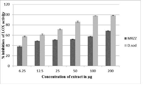Percentage inhibition of lipoxygenase activity by methanolic extract of the rhizome of Zingiber zerumbet and diclofenac sodium