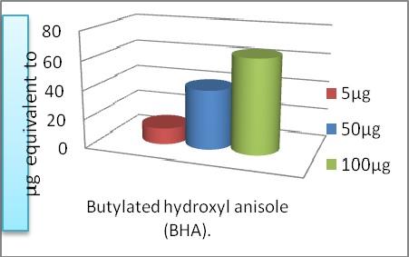 Butylated hydroxyl anisole (BHA)