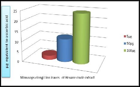 Mimusops elengi leaves n-hexane crude extract
