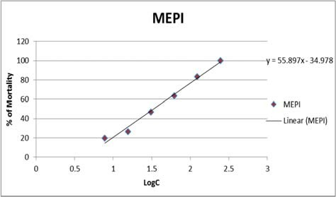 Determination of LC50 and LC90 of methanolic extract of Plumbago indica L.