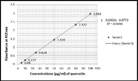Standard calibration curve of quercetin for the determination of total phenol content.