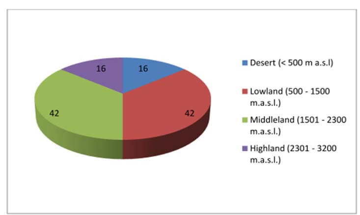 Distribution of Amaranthaceae species with respect to agro - ecological zones