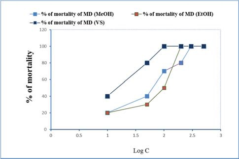 Brine shrimp lethality bioassay. Determination of LC50 values for methanol and ethanol extract of M. denticulata between log concentrations versus percent of mortality