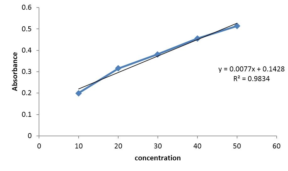 Graph represent regression curve of gallic acid