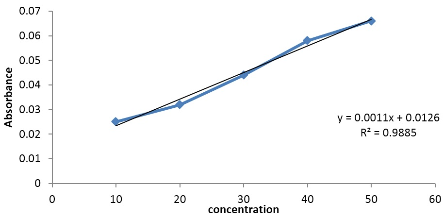 Graph represent regression curve of rutin
