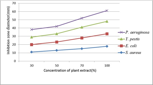 Antibacterial activity of methanolic leaf extract of M. philippensis against various human pathogenic bacterial strains.
