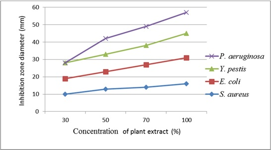 Antibacterial activity of acetone leaf extract of M. philippensis against various human pathogenic bacterial strains.