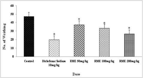 Distribution status of writhing response in acetic acid induced model in mice