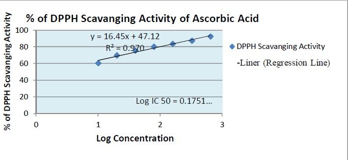 Regression line for determining the IC50 value of Ascorbic acid