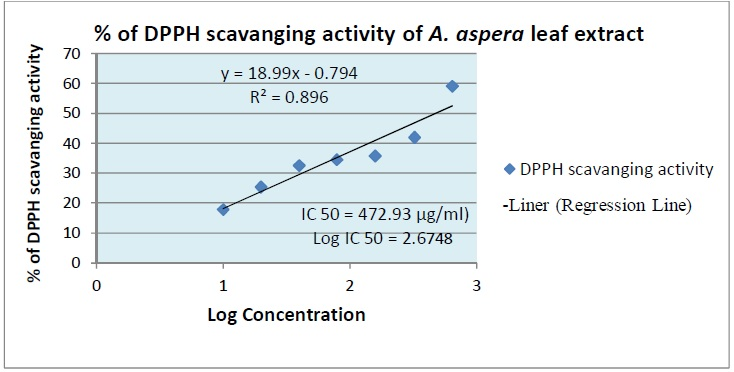 Regression line for determining the IC50 value of Achyranthes aspera leaf methanol extract.