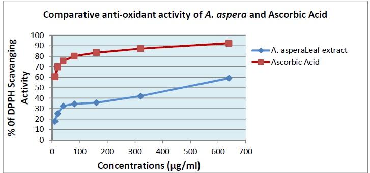 Comparison of anti-oxidant activity of A. aspera and Ascorbic acid