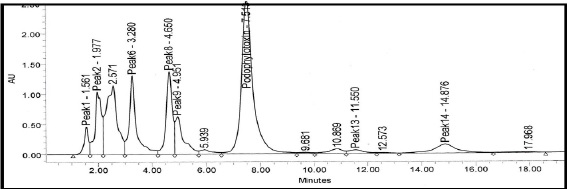 HPLC chromatogram of a rhizome sample PHR-1 (3300m) showing peak of podophyllotoxin.
