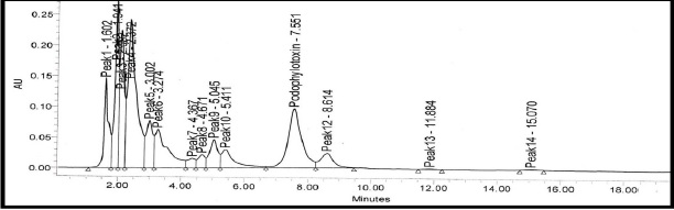 HPLC chromatogram of a leaf sample PHL-1 (3300m) showing peak of podophyllotoxin.