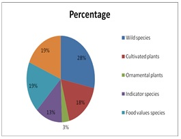 Biodiversity in District Bannu