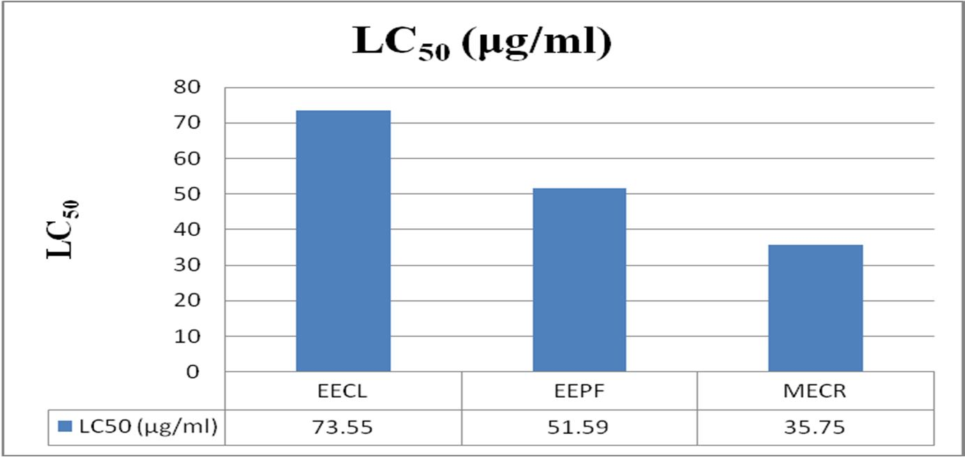 Comparison of LC50 among EECL, EEPF and MECR.