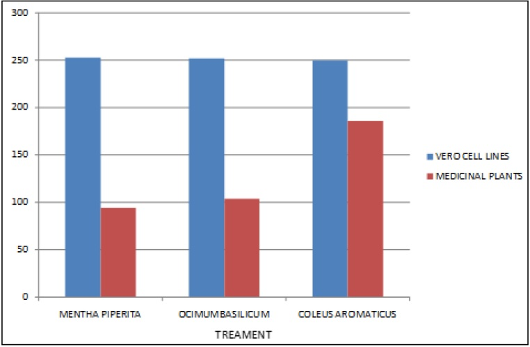 Anticancerous Effects of Mentha Piperita, Ocimum basilicum and Coleus aromaticus on Hep -2 Cell Lines by SRB assay.